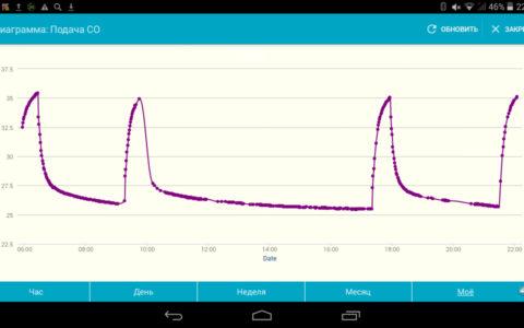 Температурный график со смартфона