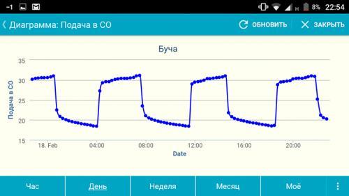 Індивідуальний температурний графік взимку