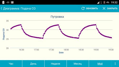 Температурный график зимой при -11  °C