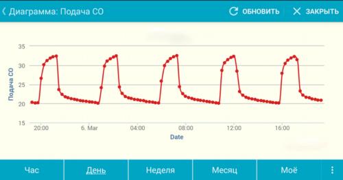 Температурный график