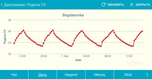 Температурный график на смартфоне